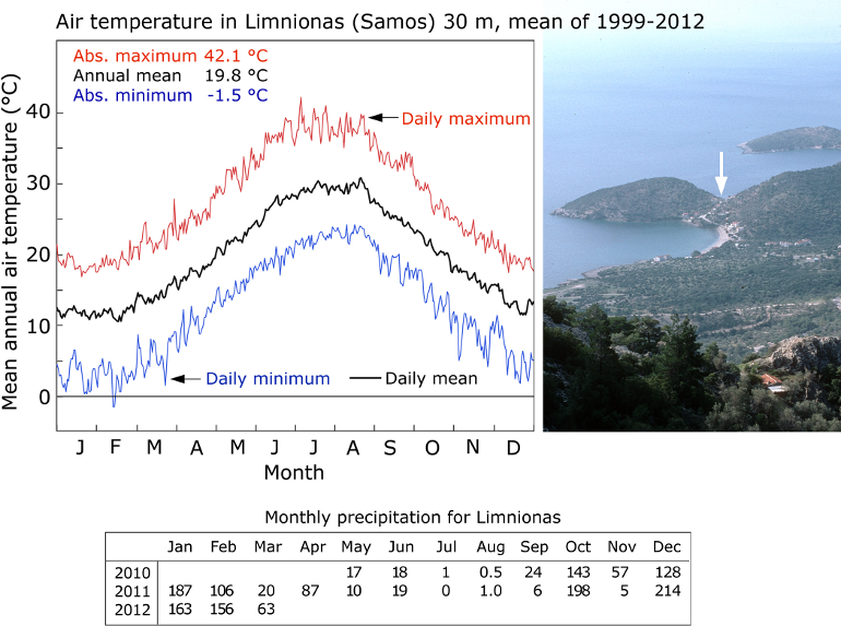 Limnionas T 14 years mean